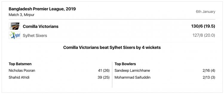 Comilla-Victorians-beat-Sylhet-Sixers-by-4-wickets