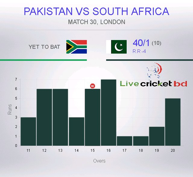South Africa have managed to pull things back! (11-20)